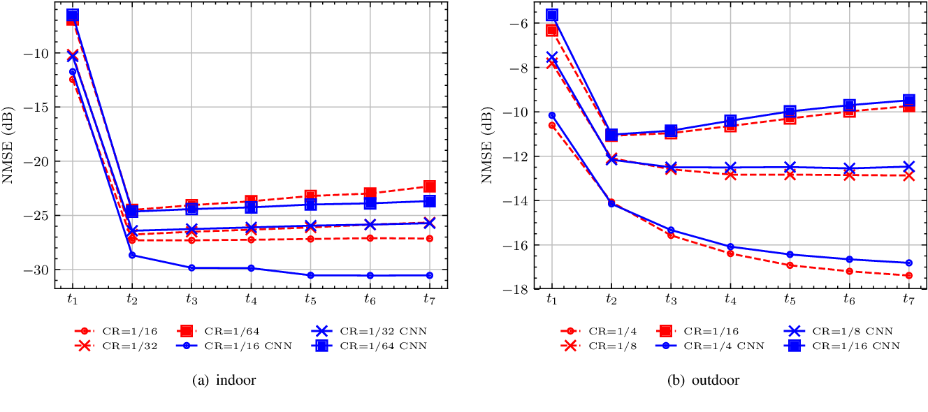 Figure 2 for A Markovian Model-Driven Deep Learning Framework for Massive MIMO CSI Feedback