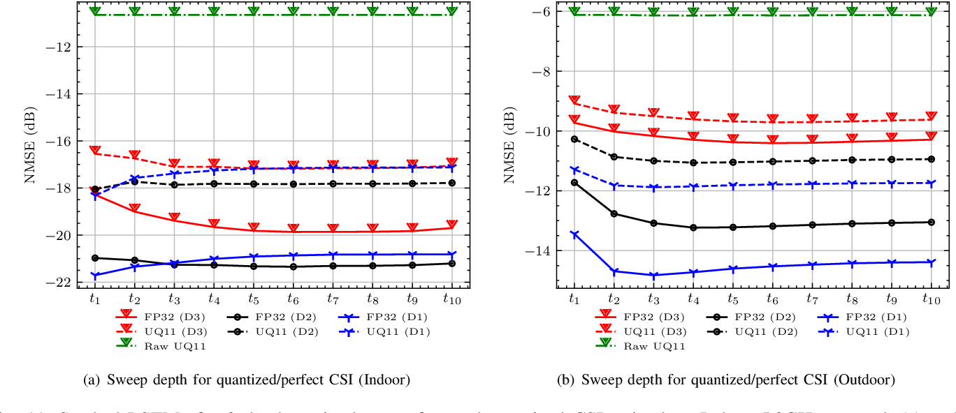 Figure 3 for A Markovian Model-Driven Deep Learning Framework for Massive MIMO CSI Feedback