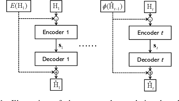 Figure 1 for A Markovian Model-Driven Deep Learning Framework for Massive MIMO CSI Feedback