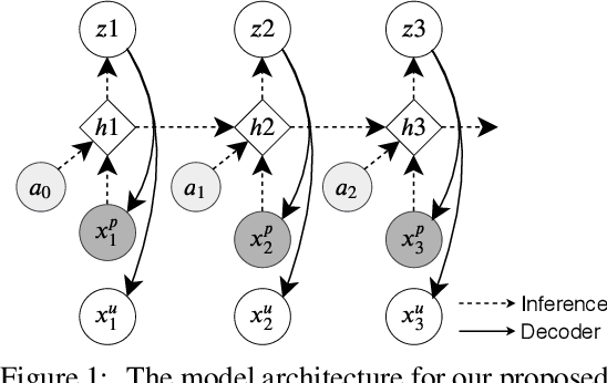 Figure 1 for Reinforcement Learning with Efficient Active Feature Acquisition