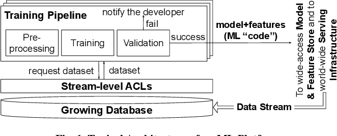 Figure 1 for Privacy Accounting and Quality Control in the Sage Differentially Private ML Platform