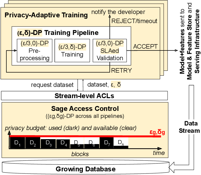 Figure 2 for Privacy Accounting and Quality Control in the Sage Differentially Private ML Platform