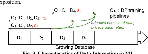 Figure 3 for Privacy Accounting and Quality Control in the Sage Differentially Private ML Platform