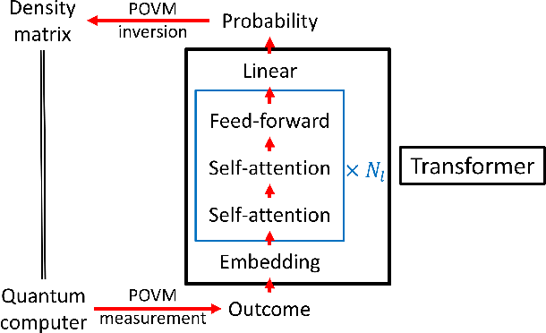 Figure 2 for Attention-based Quantum Tomography