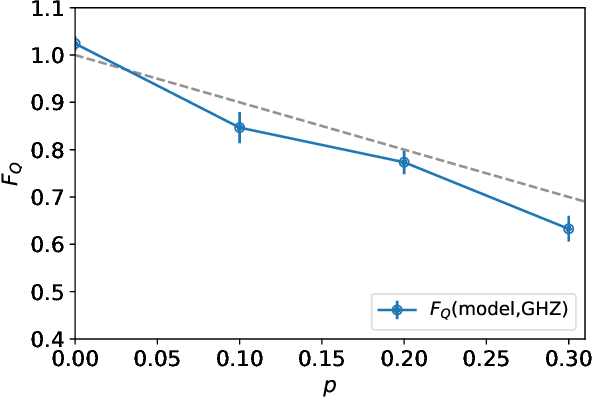Figure 4 for Attention-based Quantum Tomography