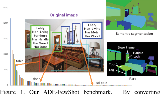 Figure 1 for Learning Generalizable Representations via Diverse Supervision