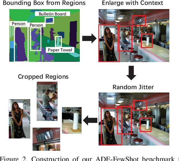 Figure 3 for Learning Generalizable Representations via Diverse Supervision