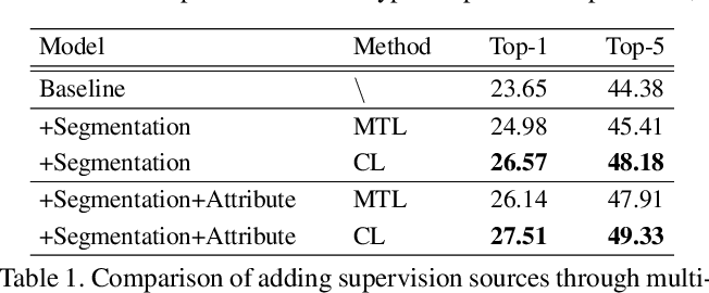 Figure 2 for Learning Generalizable Representations via Diverse Supervision