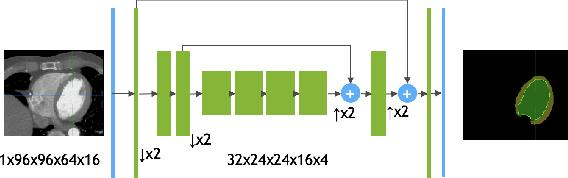 Figure 1 for 4D CNN for semantic segmentation of cardiac volumetric sequences