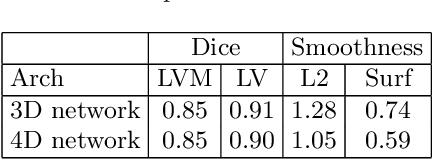 Figure 4 for 4D CNN for semantic segmentation of cardiac volumetric sequences