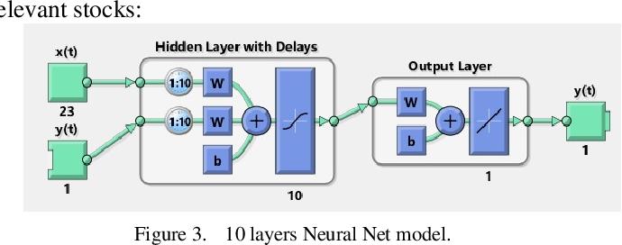 Figure 1 for Stock Forecasting using M-Band Wavelet-Based SVR and RNN-LSTMs Models