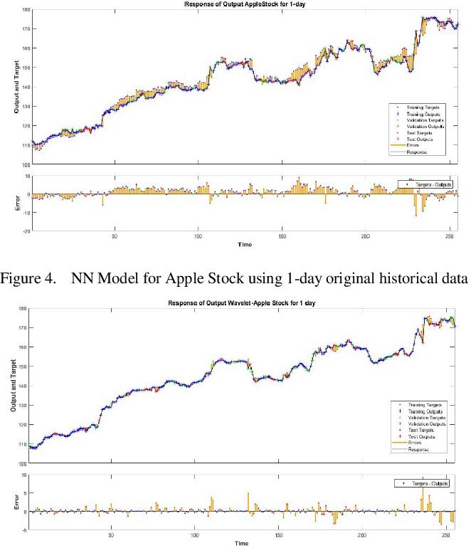Figure 2 for Stock Forecasting using M-Band Wavelet-Based SVR and RNN-LSTMs Models