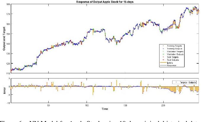 Figure 3 for Stock Forecasting using M-Band Wavelet-Based SVR and RNN-LSTMs Models