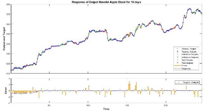 Figure 4 for Stock Forecasting using M-Band Wavelet-Based SVR and RNN-LSTMs Models