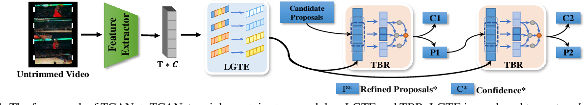 Figure 1 for Transferable Knowledge-Based Multi-Granularity Aggregation Network for Temporal Action Localization: Submission to ActivityNet Challenge 2021