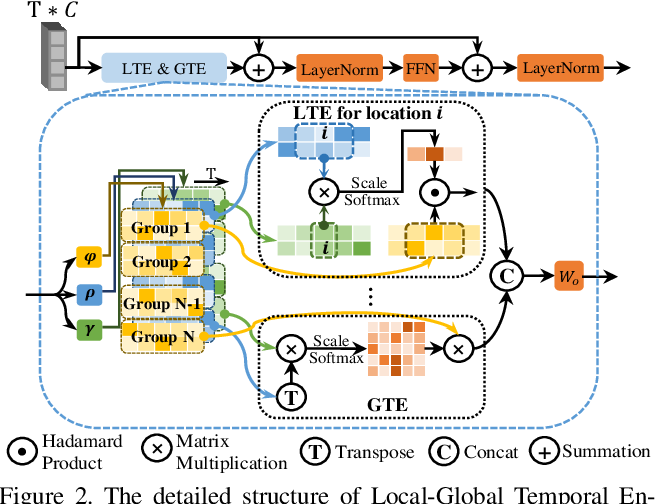 Figure 3 for Transferable Knowledge-Based Multi-Granularity Aggregation Network for Temporal Action Localization: Submission to ActivityNet Challenge 2021