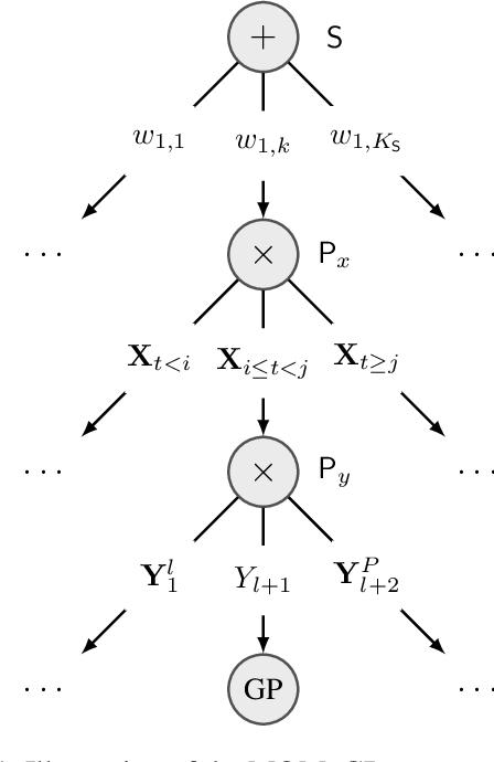 Figure 1 for Leveraging Probabilistic Circuits for Nonparametric Multi-Output Regression