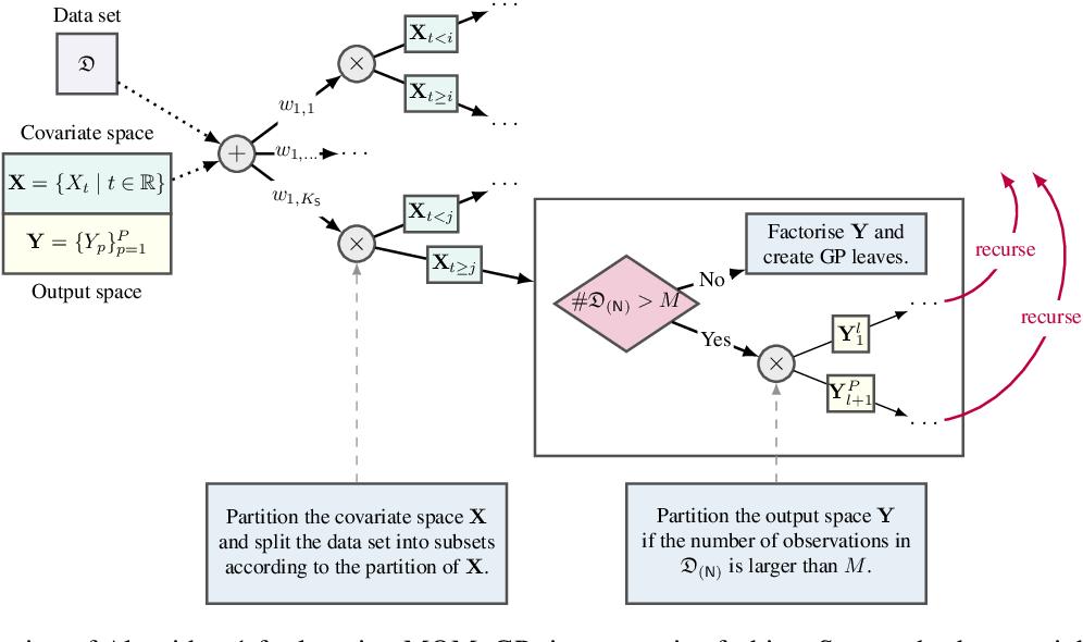 Figure 3 for Leveraging Probabilistic Circuits for Nonparametric Multi-Output Regression