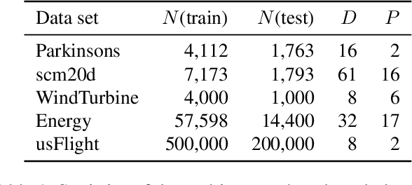 Figure 2 for Leveraging Probabilistic Circuits for Nonparametric Multi-Output Regression