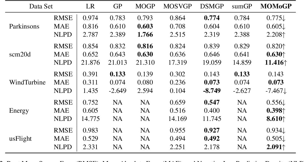 Figure 4 for Leveraging Probabilistic Circuits for Nonparametric Multi-Output Regression