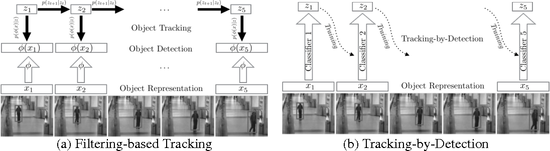 Figure 1 for First Step toward Model-Free, Anonymous Object Tracking with Recurrent Neural Networks
