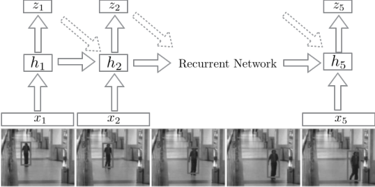 Figure 3 for First Step toward Model-Free, Anonymous Object Tracking with Recurrent Neural Networks