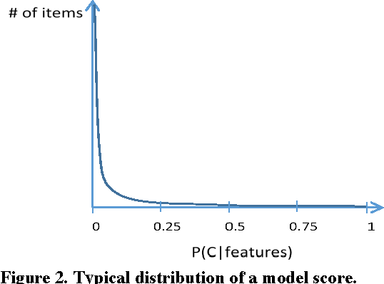 Figure 3 for ICE: Enabling Non-Experts to Build Models Interactively for Large-Scale Lopsided Problems