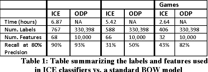 Figure 2 for ICE: Enabling Non-Experts to Build Models Interactively for Large-Scale Lopsided Problems