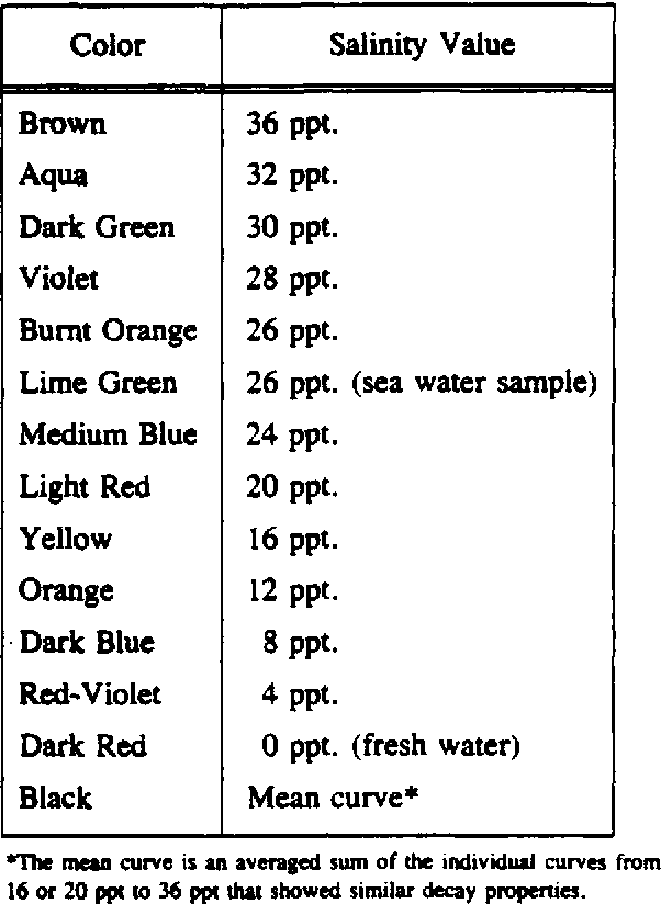 Table 3 from AD-AIBI 740 Stability and Decay Properties of