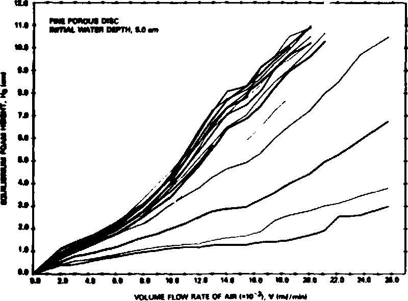 Figure 5 from AD-AIBI 740 Stability and Decay Properties of Foam in