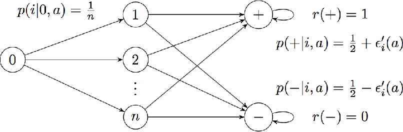 Figure 1 for Markov Decision Processes with Continuous Side Information