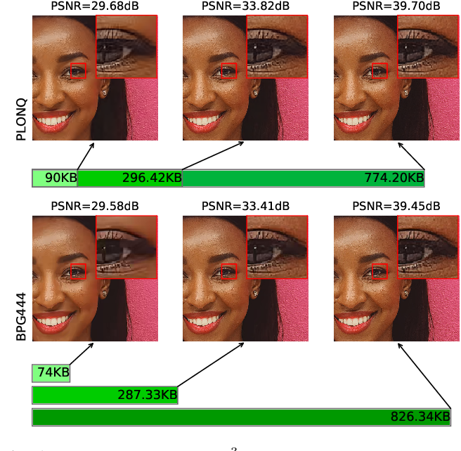 Figure 1 for Progressive Neural Image Compression with Nested Quantization and Latent Ordering