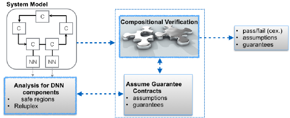 Figure 1 for Compositional Verification for Autonomous Systems with Deep Learning Components