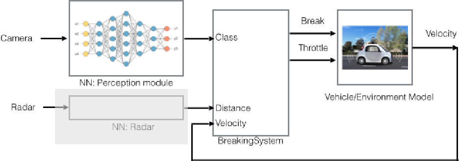 Figure 3 for Compositional Verification for Autonomous Systems with Deep Learning Components