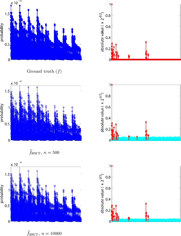 Figure 1 for A recursive procedure for density estimation on the binary hypercube