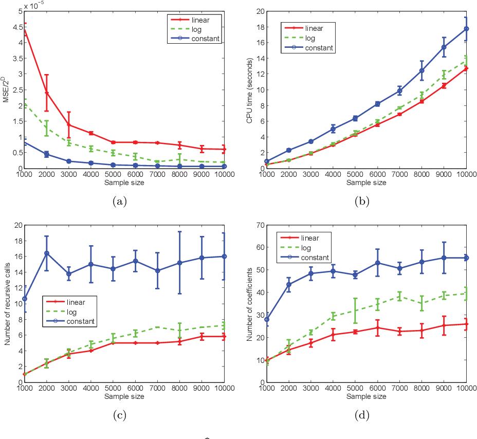 Figure 2 for A recursive procedure for density estimation on the binary hypercube