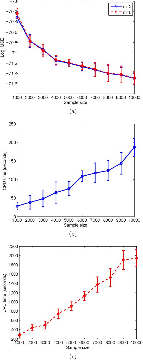 Figure 4 for A recursive procedure for density estimation on the binary hypercube