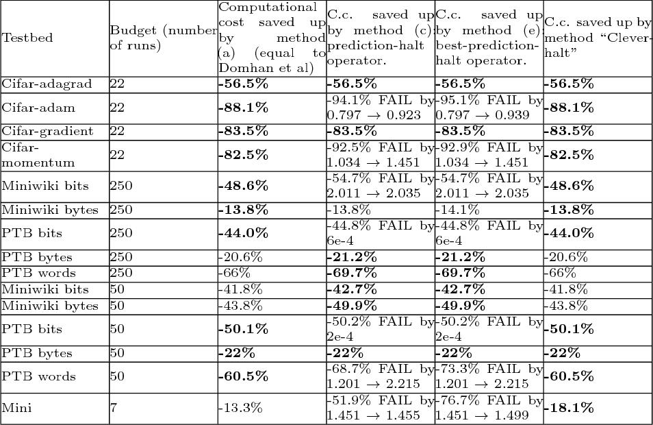 Figure 4 for Toward Optimal Run Racing: Application to Deep Learning Calibration