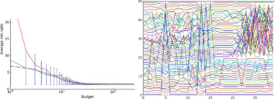 Figure 1 for Toward Optimal Run Racing: Application to Deep Learning Calibration