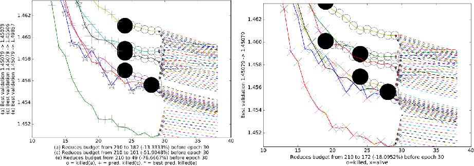 Figure 3 for Toward Optimal Run Racing: Application to Deep Learning Calibration