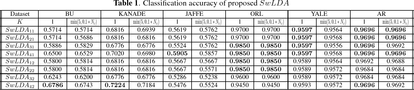 Figure 1 for Weighted Linear Discriminant Analysis based on Class Saliency Information