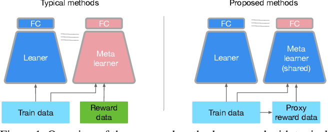 Figure 1 for Learning Fast Sample Re-weighting Without Reward Data