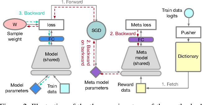 Figure 2 for Learning Fast Sample Re-weighting Without Reward Data