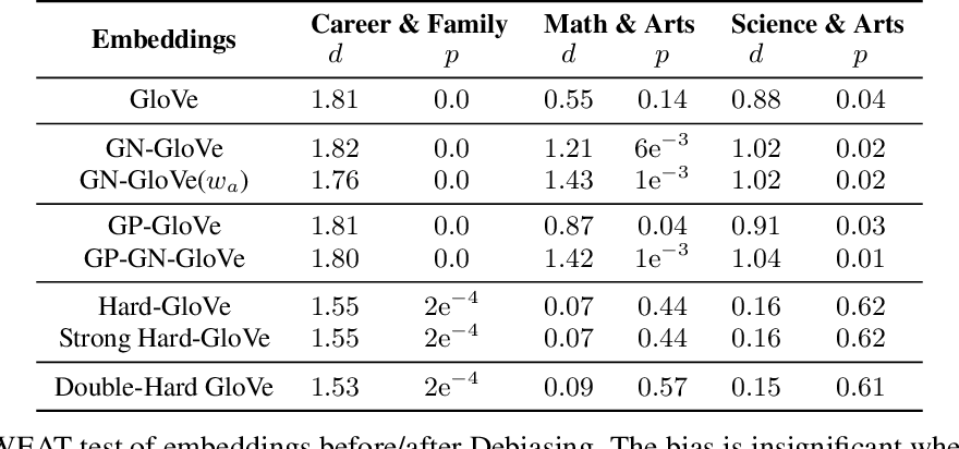 Figure 1 for [RE] Double-Hard Debias: Tailoring Word Embeddings for Gender Bias Mitigation