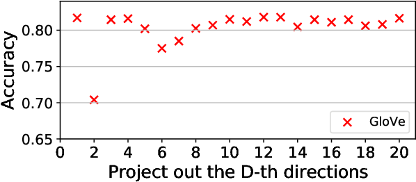 Figure 2 for [RE] Double-Hard Debias: Tailoring Word Embeddings for Gender Bias Mitigation