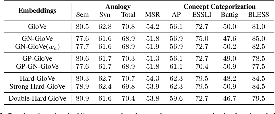Figure 4 for [RE] Double-Hard Debias: Tailoring Word Embeddings for Gender Bias Mitigation