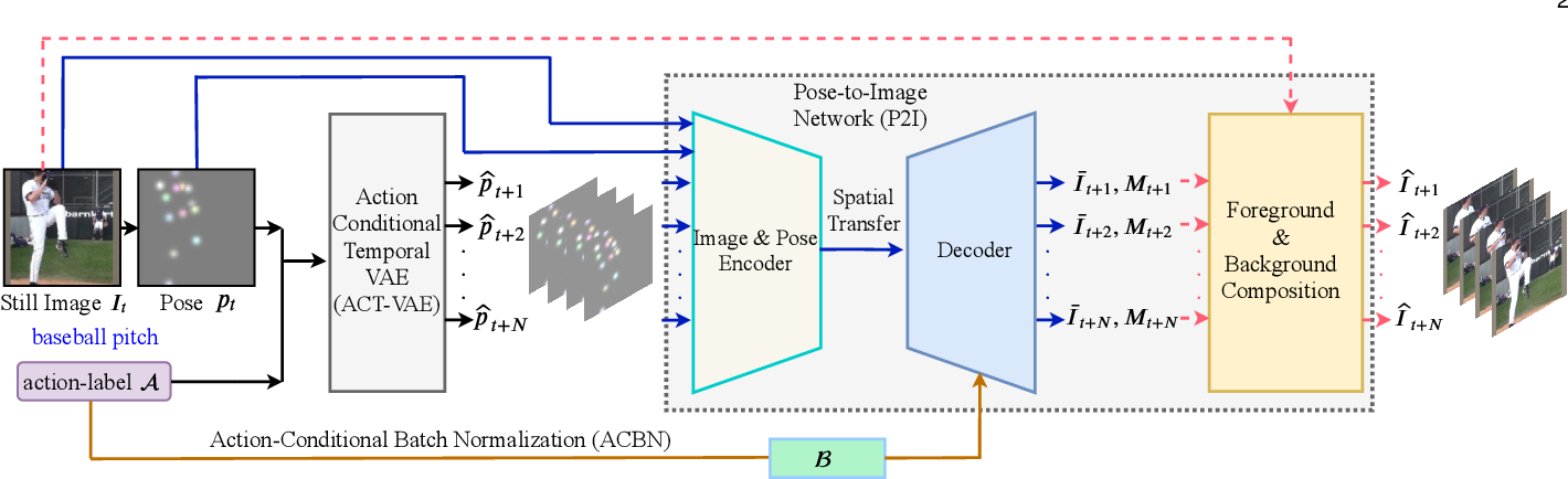 Figure 3 for Conditional Temporal Variational AutoEncoder for Action Video Prediction