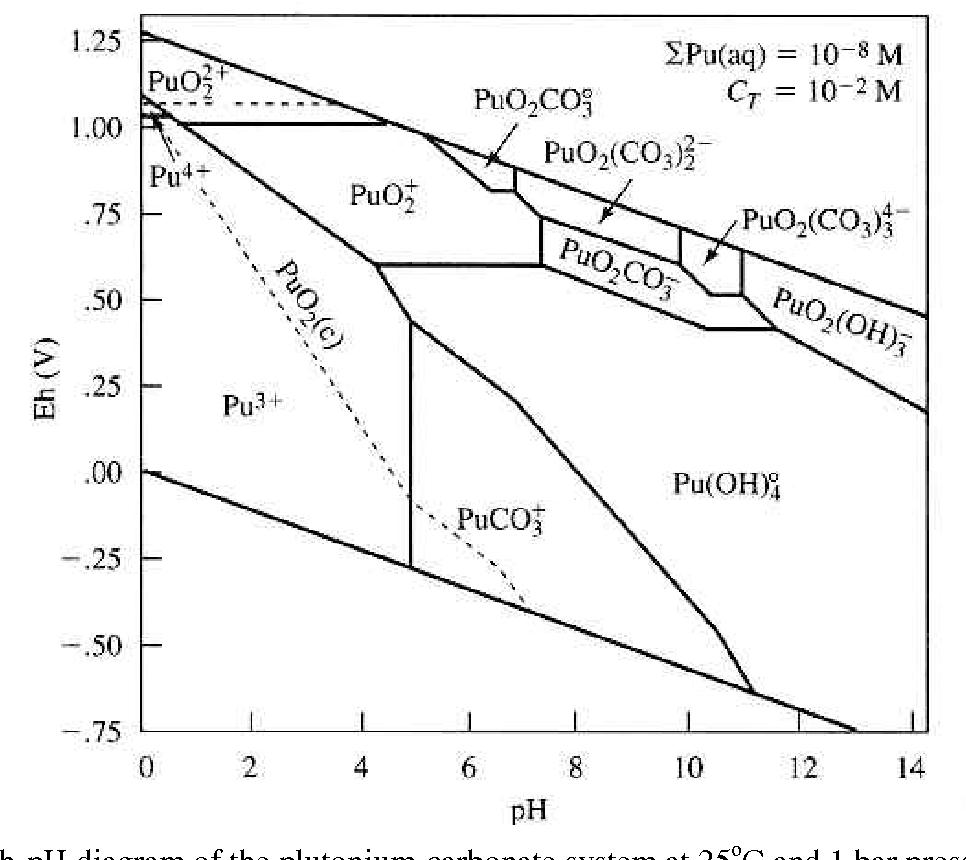 diagram of oxidation