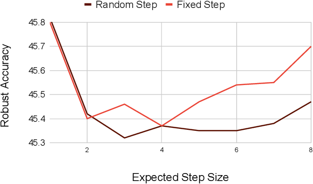 Figure 3 for WITCHcraft: Efficient PGD attacks with random step size