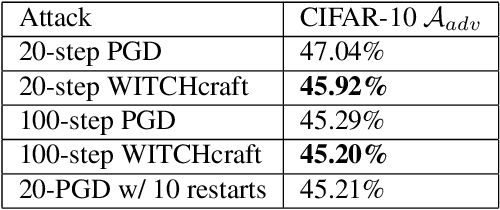 Figure 2 for WITCHcraft: Efficient PGD attacks with random step size